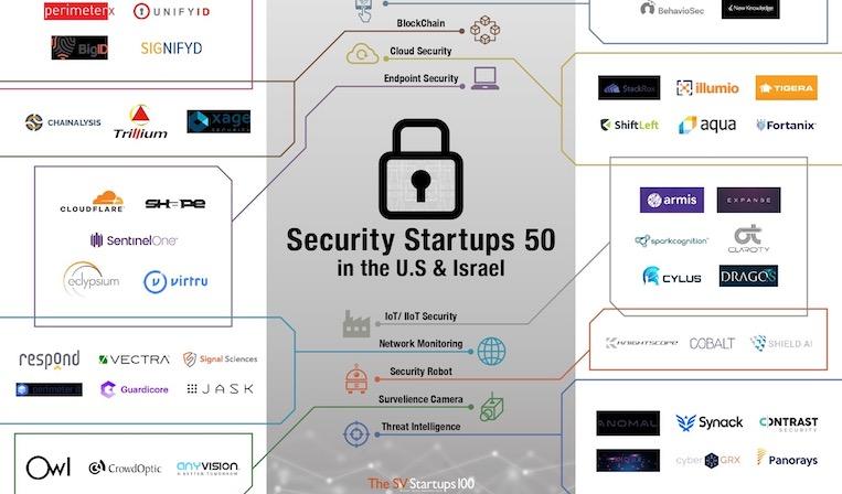 米国とイスラエルの注目セキュリティスタートアップをまとめた「Security Startups 50」を公開