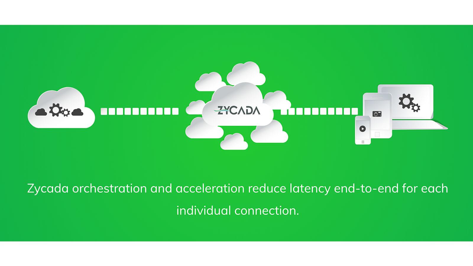 ユーザーがイライラしてサイトを離れるのを防ぐ。迅速なネットワーク環境を提供するZycada